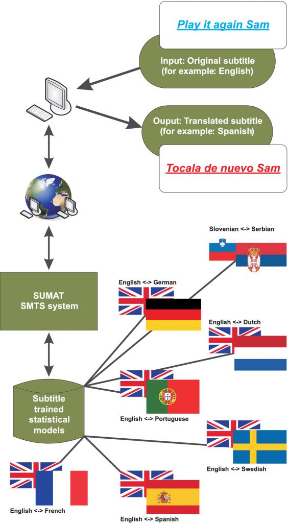 SUMAT-Pilot_service
