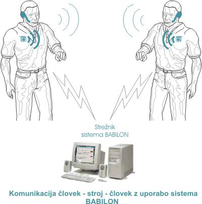 Komunikacija_C-S_z_Babilonom